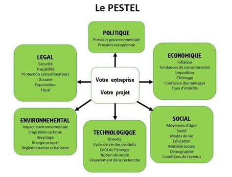 pestel in les outils de la qualit 233 scoop it