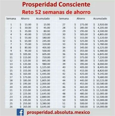 el reto del ahorro de las 52 semanas savings plan for a whole year to learn how to fill the