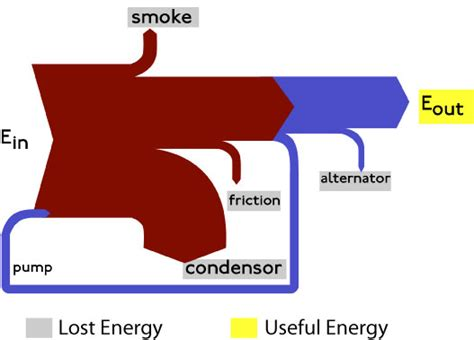 nuclear power energy transfer diagram new page 1 www intuitor
