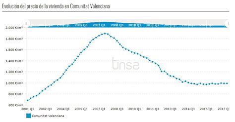 precio metro cuadrado valencia comunidad valenciana precio de la vivienda en 2017 blog