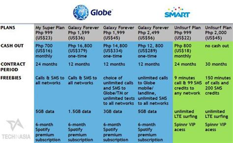 d g samsung plan globe vs smart battle in samsung galaxy s5 plan prices