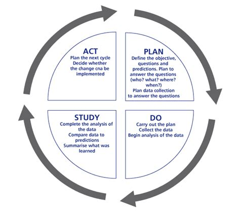 a plan do study act pdsa framework plan do study act