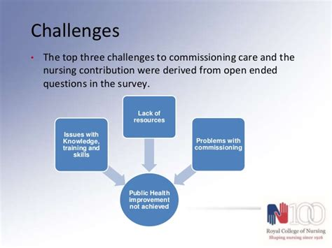 community nursing challenges nursing at the of health