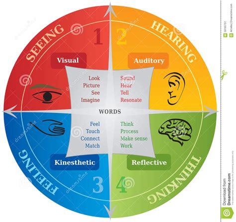 4 designer illustration style education 4 learning communication styles diagram life coaching