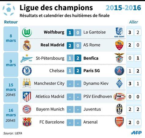 Calendrier Ligue Des Chions Quart De Finale 2015 Ligue Des Chions Derniers Tickets Avant Tirage La Croix