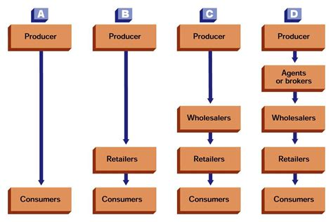 Classification Of Consumer Products Mba Notes by Chapter 14 Marketing 300 With At Wichita State