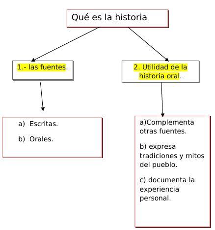 preguntas historia oral algunos consejos b 225 sicos de c 243 mo elaborar una historia oral