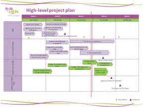 high level project plan template ppt weekly progress report ppt