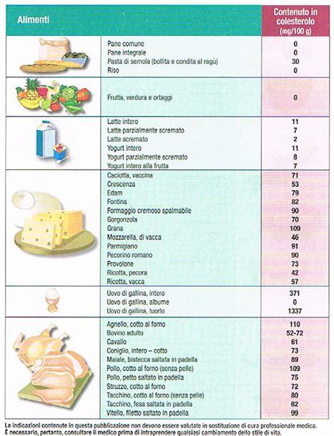 tabella colesterolo negli alimenti i cibi con meno colesterolo milocca milena libera