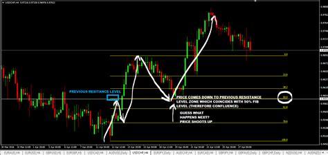 trade fibonacci retracements  extensions  examples forex trading strategies
