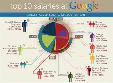 graphic design internship google here are the 10 highest paying jobs at google business