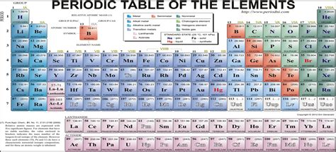 Periodic Table Protons by Mass Spectrometry The Atomic Structure Of Carbon