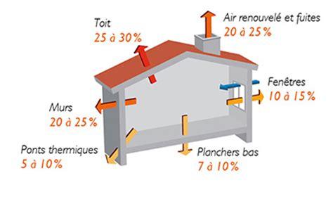 Comment Chauffer Une Maison 3649 by Comment Chauffer Ses Combles R 234 Ve De Combles