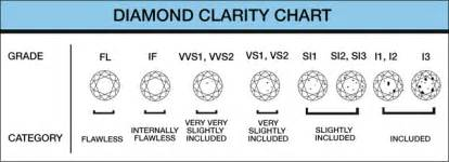 color and clarity chart guide chart color carat or weight clarity cut