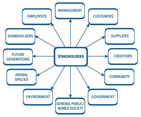 Mba Project On Business Ethics by 7 Best Stakeholder Management Images On