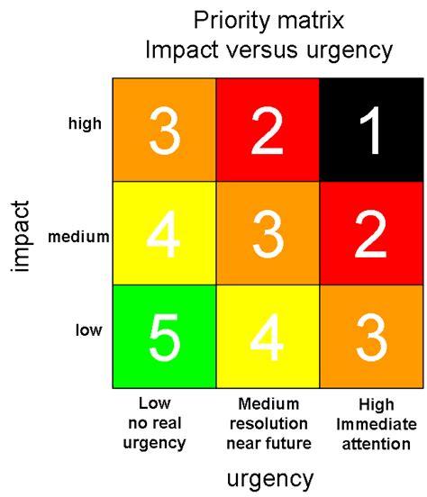 priority matrix template priority matrix impact versus urgency the of