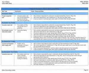 roles and responsibilities template report template