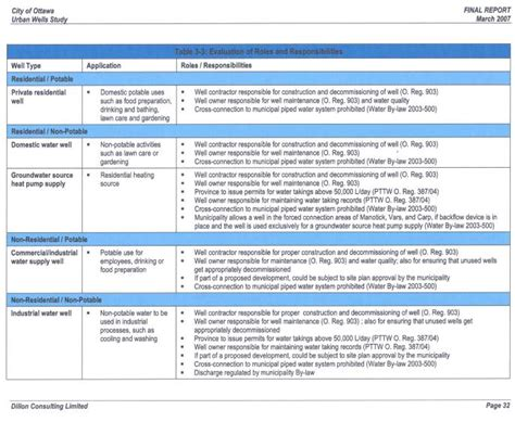 roles and responsibilities template prince2 template free prince2 templates gantt