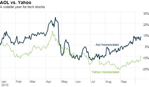 historical stock prices for under armour inc weekly