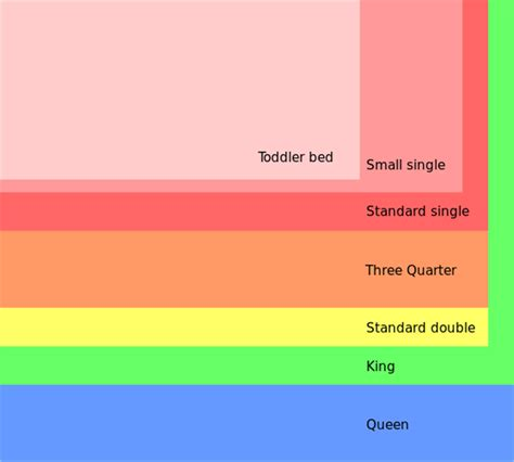 which is bigger king or queen size bed king size bed or queen size bigger in uk queen mattress