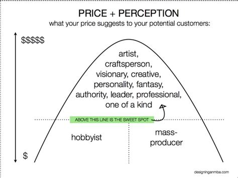 Designing An Mba by What Your Price Says About Your Brand Designing An Mba