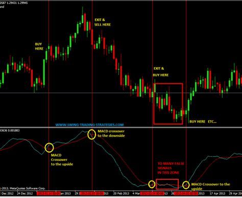 swing trading ideas macd crossover swing trading system a very simple trading