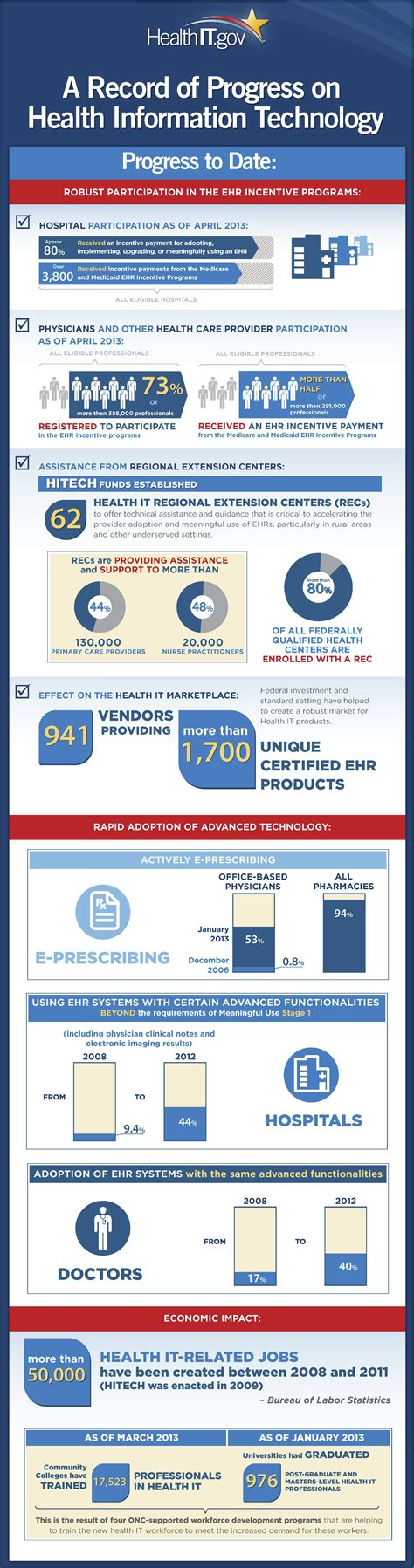 Info Records Infographic A Record Of Health Information Technology Newsroom Healthit Gov