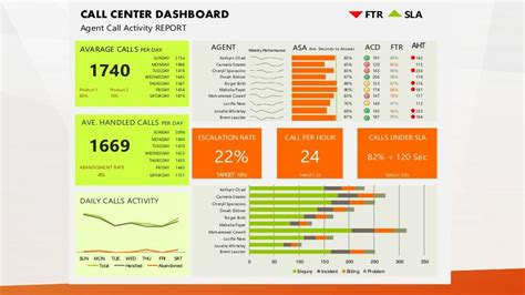 Call Center Dashboard Ftr Sla Agent Call Activity Report 2154 85 191 89 142 1986 65 120 85 Call Center Daily Report Template