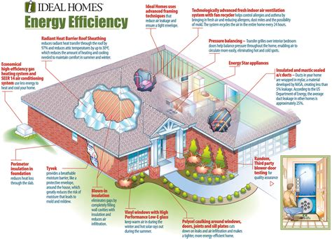 how to build a energy efficient house planning energy efficiency before a home is built