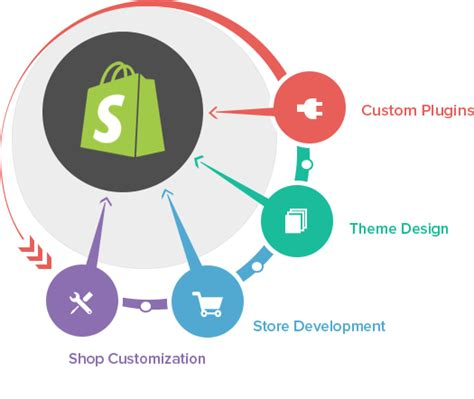 shopify india themes hire shopify developer shopify web development company india