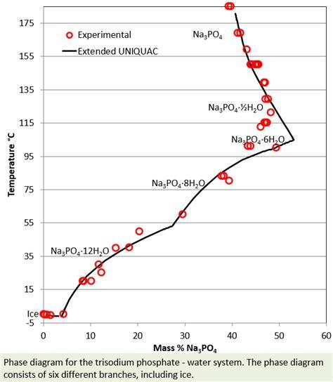 sodium sulfate phase diagram sodium chloride phase diagram sodium get free image