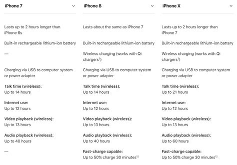 weight size and battery iphone x vs iphone 8 vs iphone 7