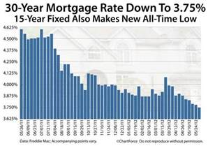 chart freddie mac 30 year fixed rate mortgage rate