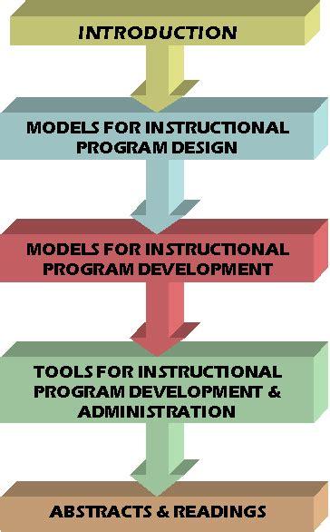 Microsoft Mba Leadership Development Program by Program Development