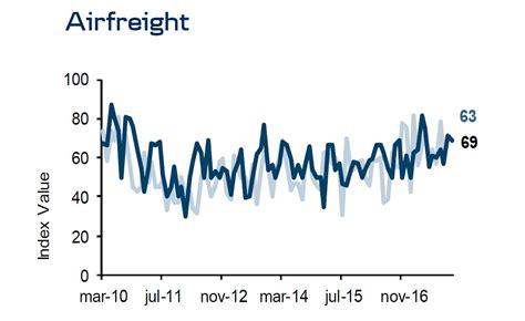 danske bank optimistic on airfreight outlook ǀ air cargo news