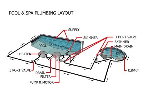 A L Plumbing by Index Of Gallery Images Swimming Pools Whirlpools Spas