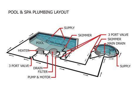 Solar Plumbing by Swimming Pool Solar Heating Plumbing Diagrams Granulated Ferric Oxide Diagram