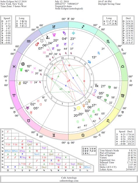 saturn chart saturn transits to planets cafe astrology autos post