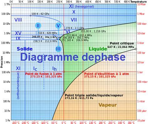 exercice de diagramme de phase avec corrigé examens corrig 233 s chimie descriptive diagramme de phases