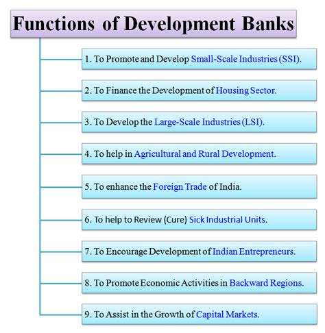 what is development bank what are functions of development banks