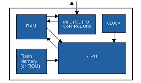 ram is a permanent storage location basic function of computer it technology