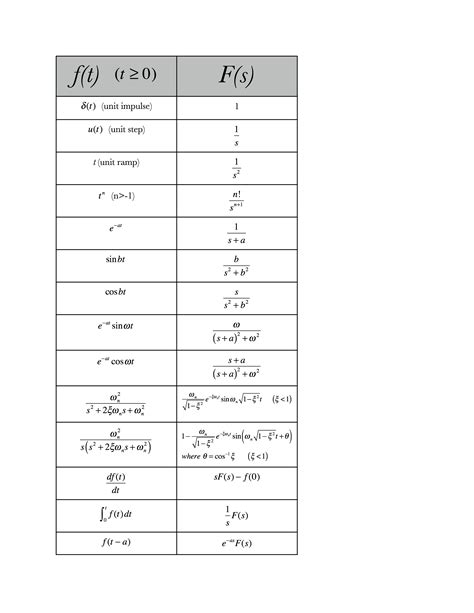 Laplace Tables by Laplace Transform Table Signals And Systems Images