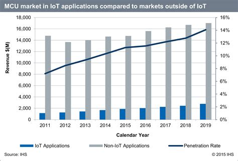Intelligent Electronic Said microcontroller market growth to rise in of