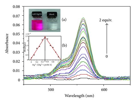 Color Spectrum recognition preference of rhodamine derivative bearing