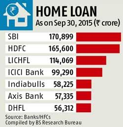 icici house loan icici home loan portfolio crosses rs 1 lakh cr business standard news
