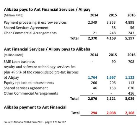 alibaba financial statements alibaba do you know what you are buying alibaba group