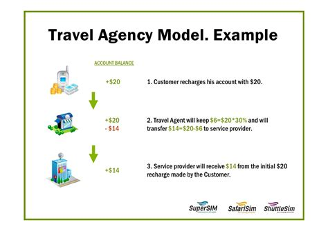 Business Letter For Tour Operating Agency Business For Travel Agencies