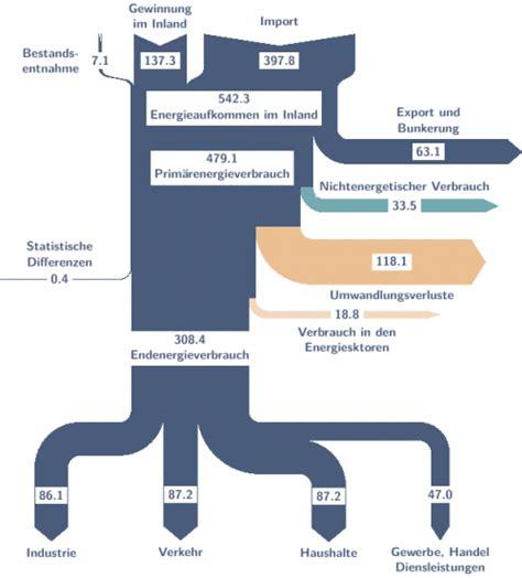 how to read sankey diagrams software sankey diagrams