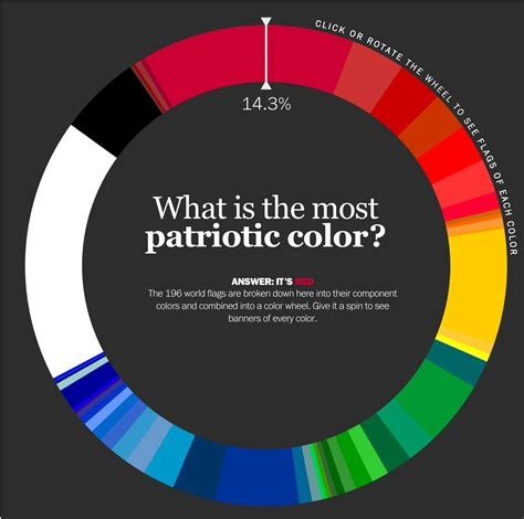 what is the most popular color the most popular color in world flags time labs