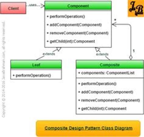 design pattern library management system class diagram library management system class diagram